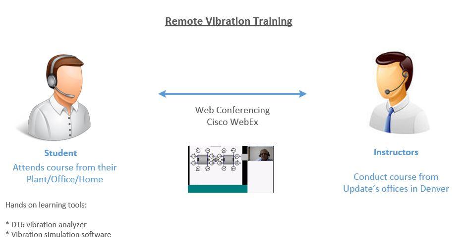 RemoteVibrationTraining